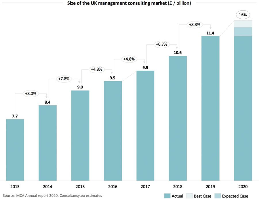 UK Management Consulting Industry Grows By 8%