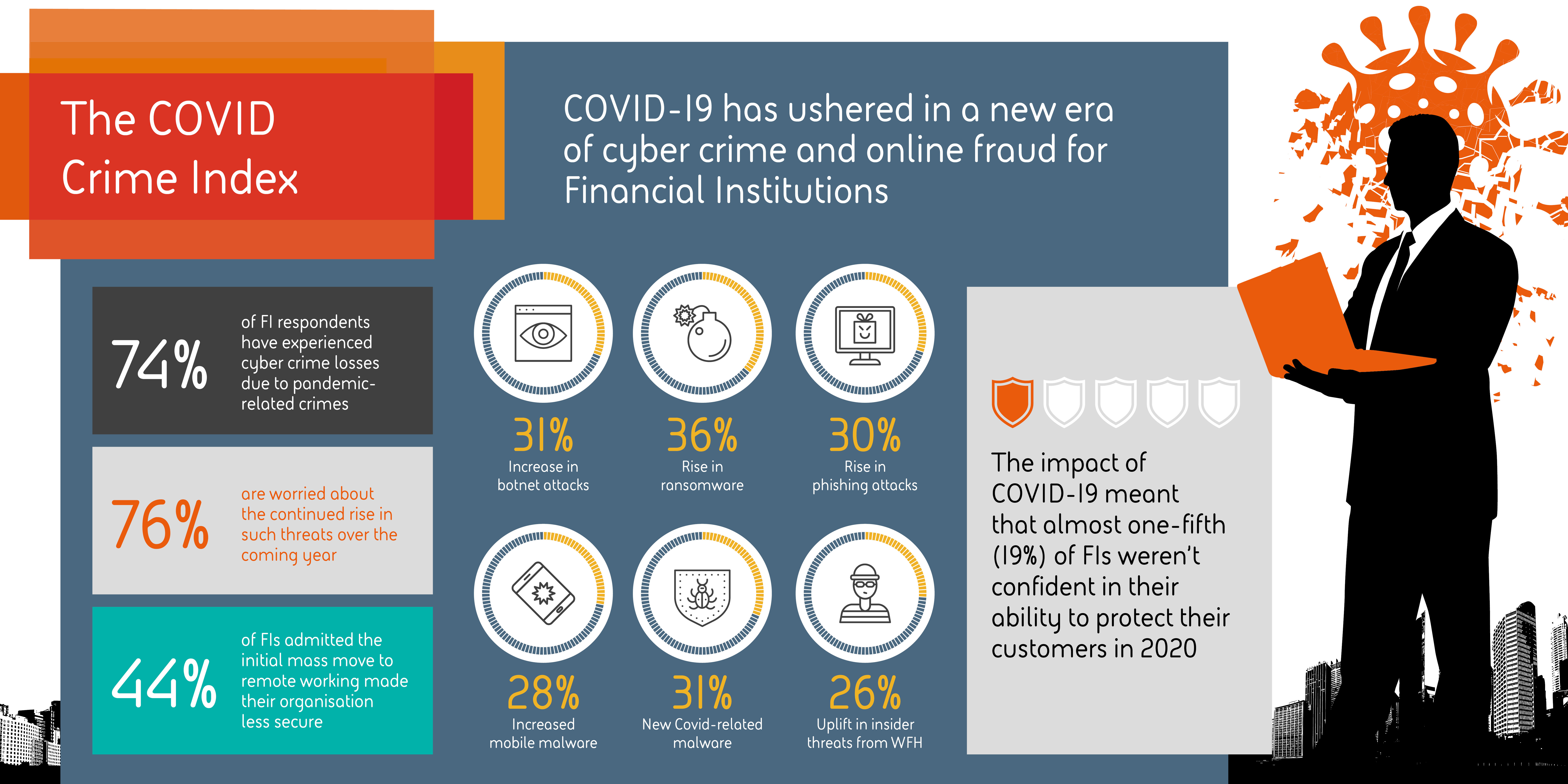 COVID Cybercrime: 74% of UK Banks and Financial Institutions Experience Significant Spike in Threats Linked to COVID-19