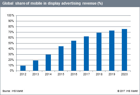 Global share of mobile in display advertising revenue