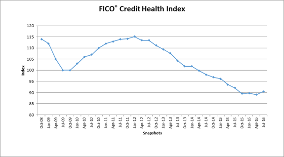 FICO Measures Russia's Overall Credit Health