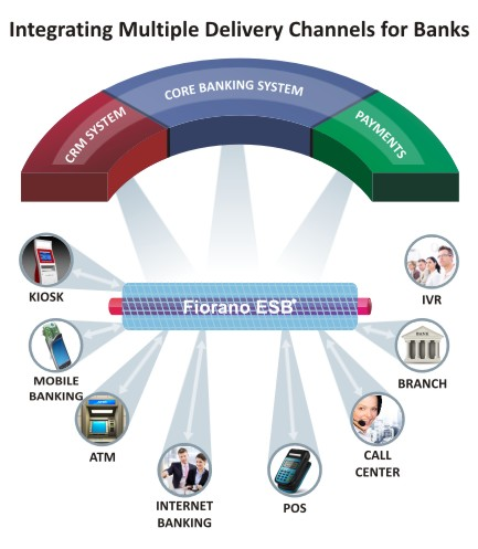 Exploring Digital Transformation in Core Banking with