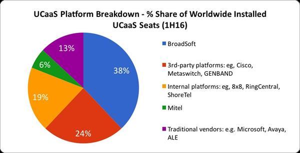 BroadSoft Named The UCaaS Platform Global Market Share Leader by IHS Markit