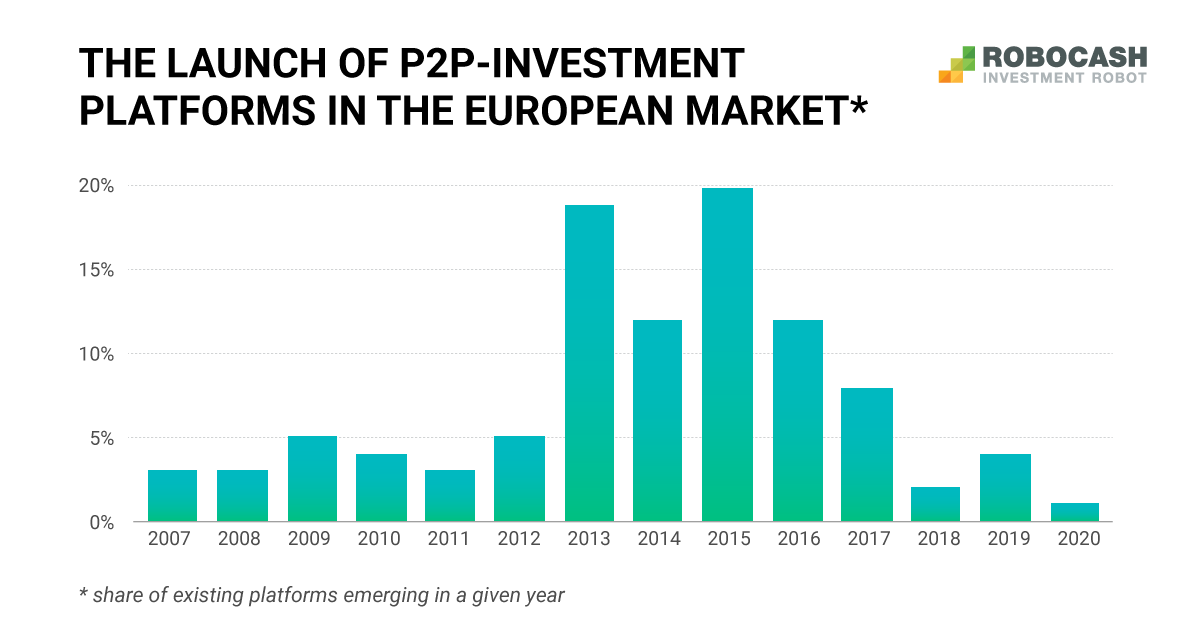 Platforms with Smaller Shares Become Competitive on the P2P-Lending Market
