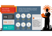 COVID Cybercrime: 74% of UK Banks and Financial...