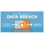 Data breaches could cost UK businesses £20bn