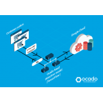 Ocado launches AI-based fraud detection system for online orders powered by Google Cloud