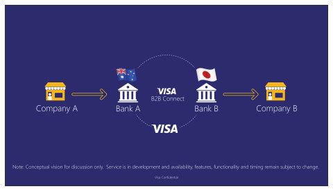 Visa Launches International B2B Payment Solution Built on Chain's Blockchain Technology